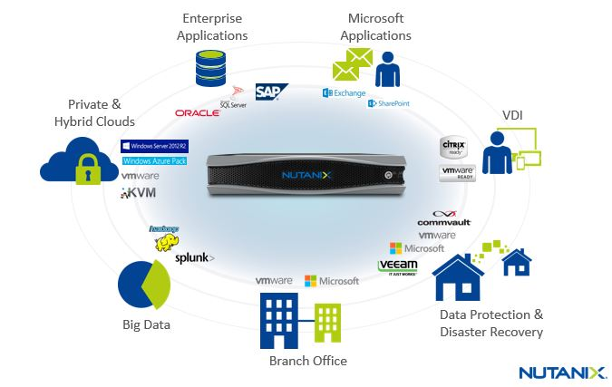 Nutanix-Any-Workload-at-Any-Scale-