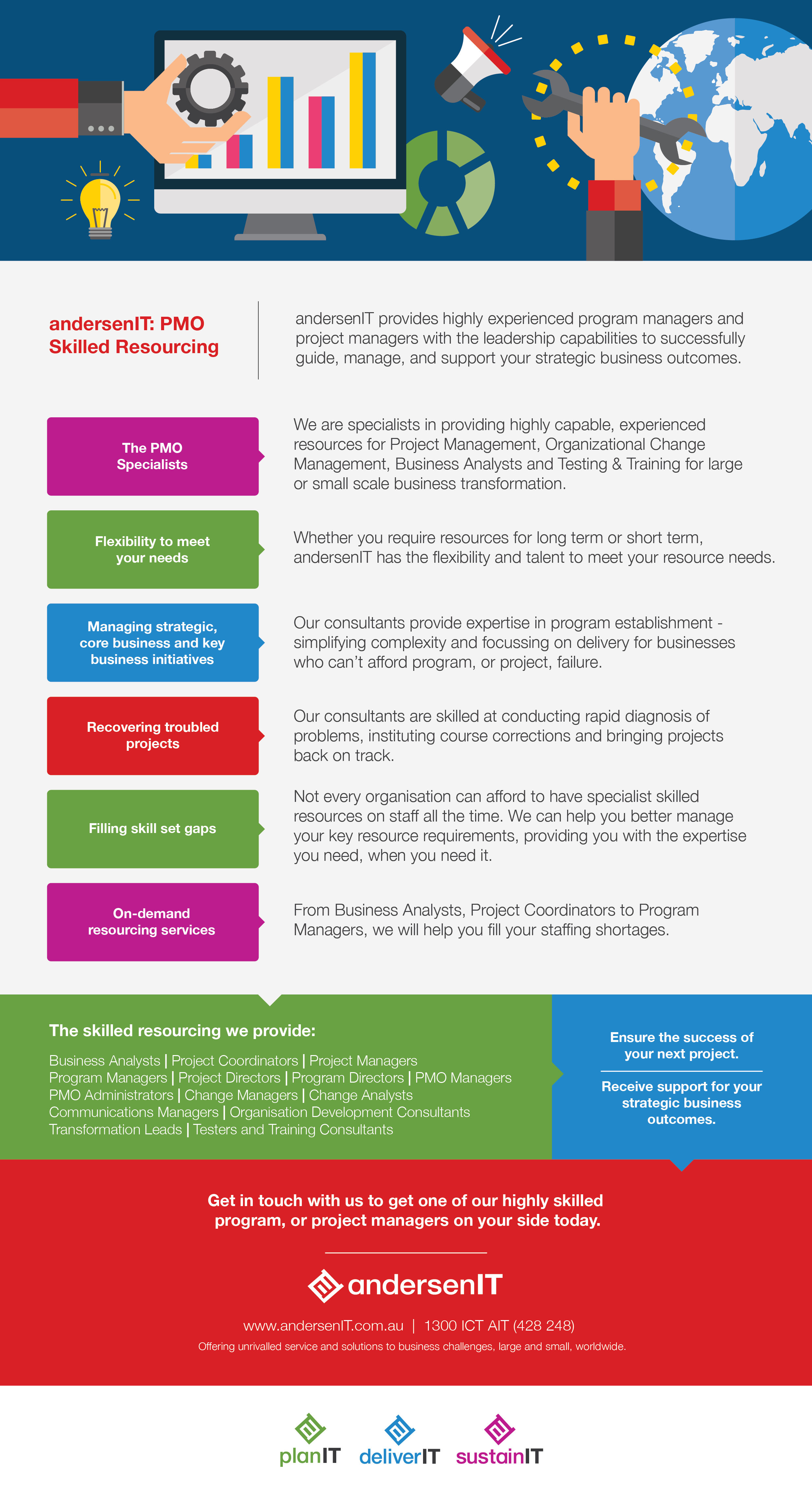 PMO Skilled Resourcing  Infographic